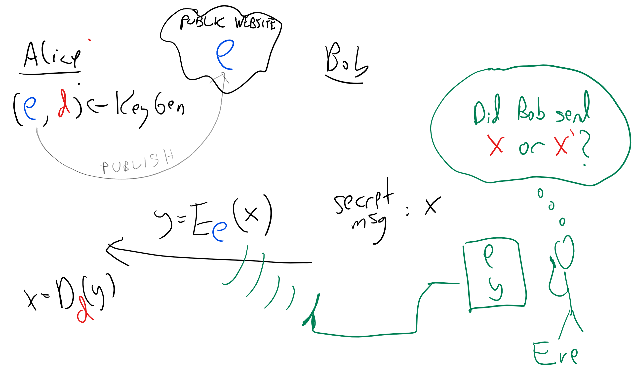 In a public key encryption, Alice generates a private/public keypair (e,d), publishes e and keeps d secret. To encrypt a message for Alice, one only needs to know e. To decrypt it we need to know d.