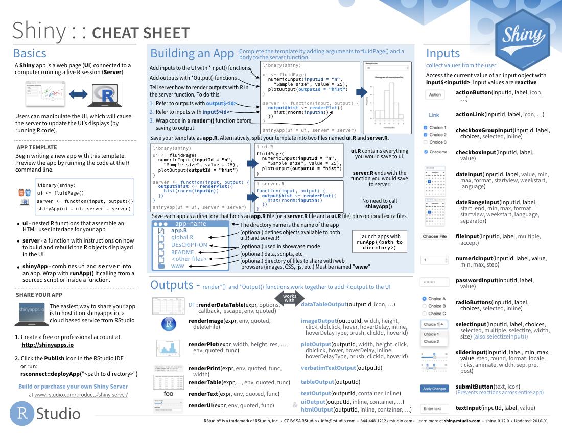 Shiny cheatsheet, available from https://www.rstudio.com/resources/cheatsheets/