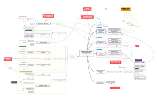 Logigramme du logiciel unifié