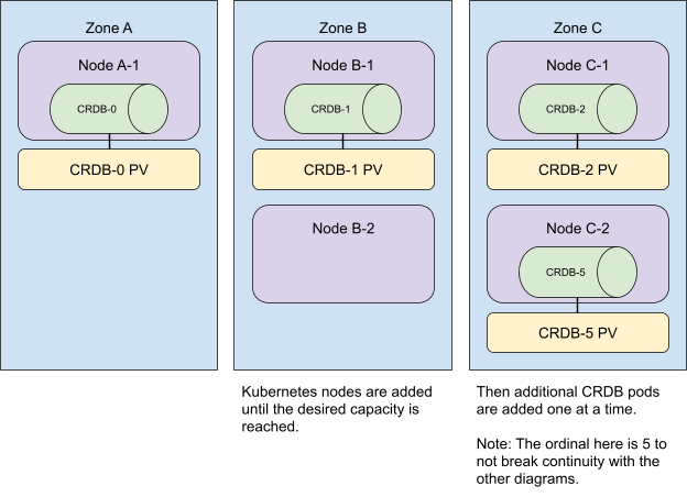 illustration of phases: adding Kubernetes nodes to the multi-zone cockroachdb cluster