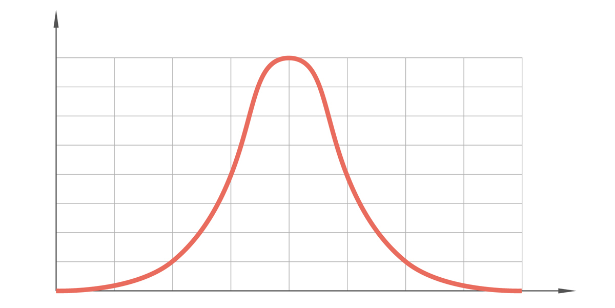A simple graph showing a normally distributed bell-shaped curve