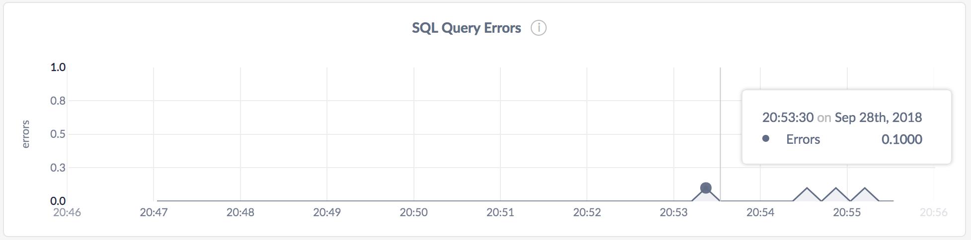 DB Console SQL Query Errors