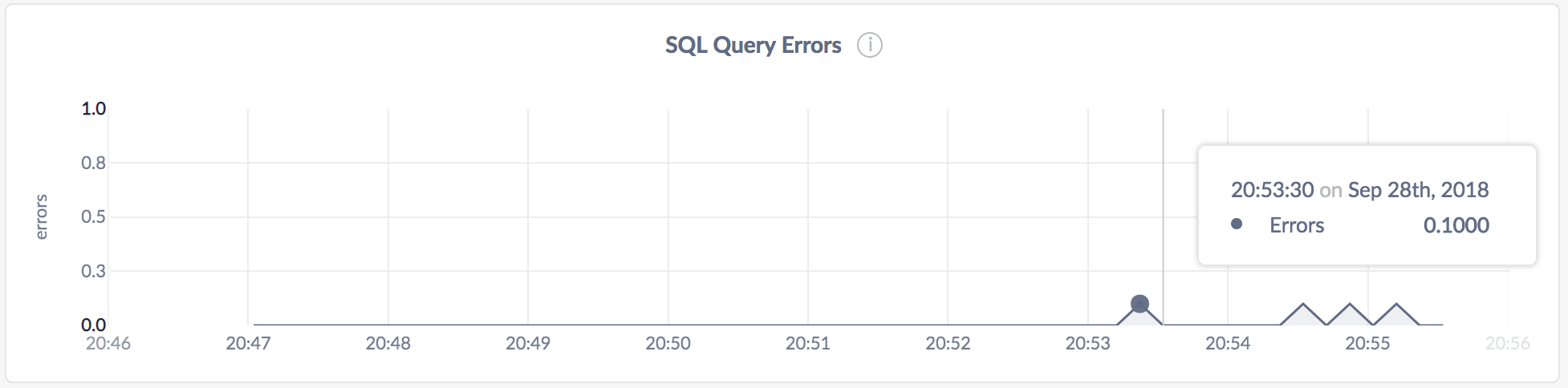 CockroachDB Admin UI SQL Query Errors