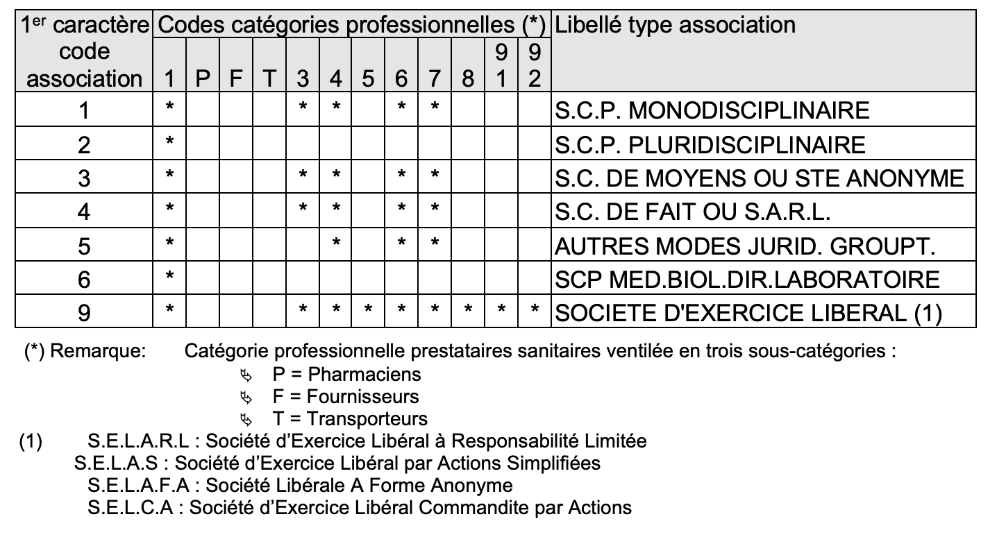 Table code association