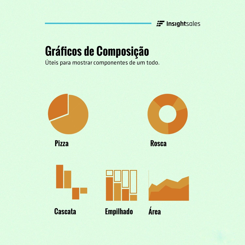 Gráficos de Composição