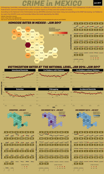 Jun 2017 Infographic of Crime in Mexico