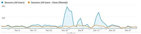 Google Analytics total sessions and filtered (non-spam) sessions