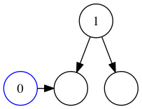 Comparing the inserted value to the left branch.