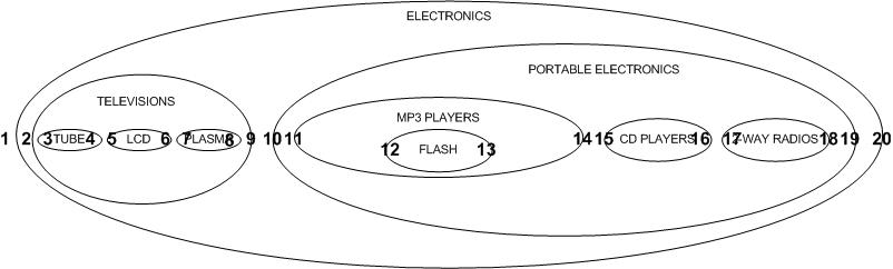 hierarchy node structure