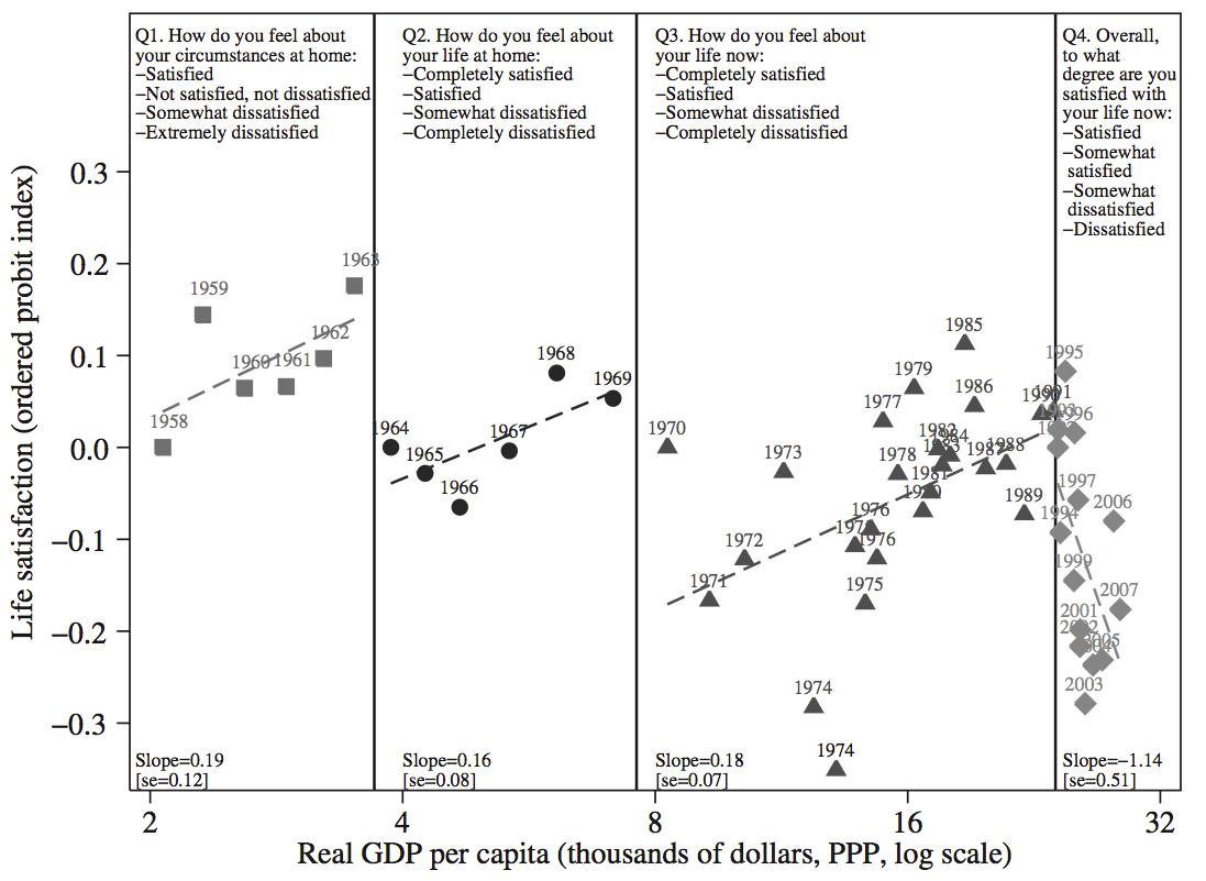 GDP per capita vs Life satisfaction across survey questions