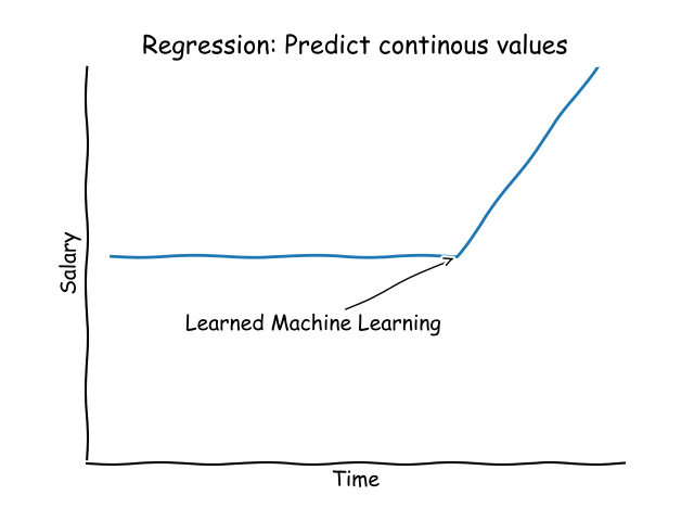 Linear Regression | Python Tutorial