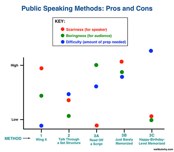 Public Speaking Methods