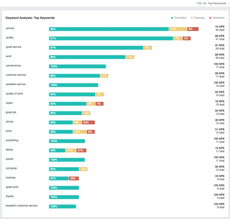 Excel Machine Learning - NPS surveys