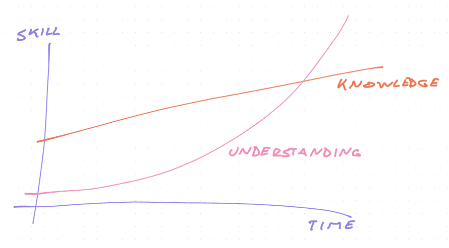 Understanding wins in the long term