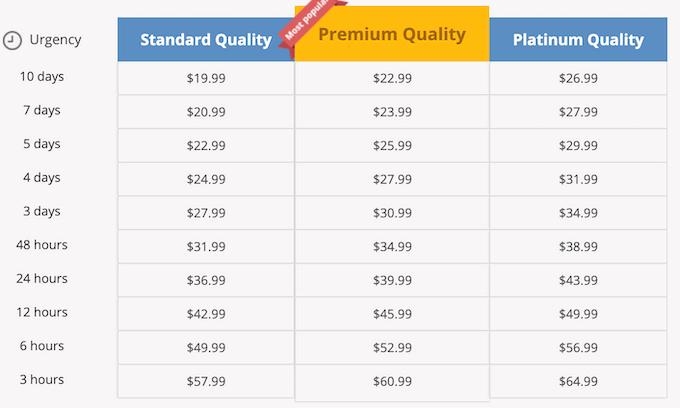 ninjaessays.com pricing are above average