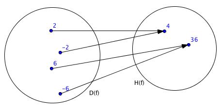 Zobrazení kvadratické funkce f(x)=x^2