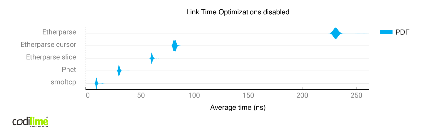 Comparison of all libraries with link time optimizations disabled
