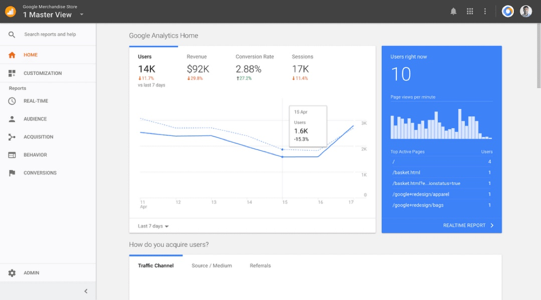 Screenshot of a Google analytics page featuring a line graph, a bar graph, and other data