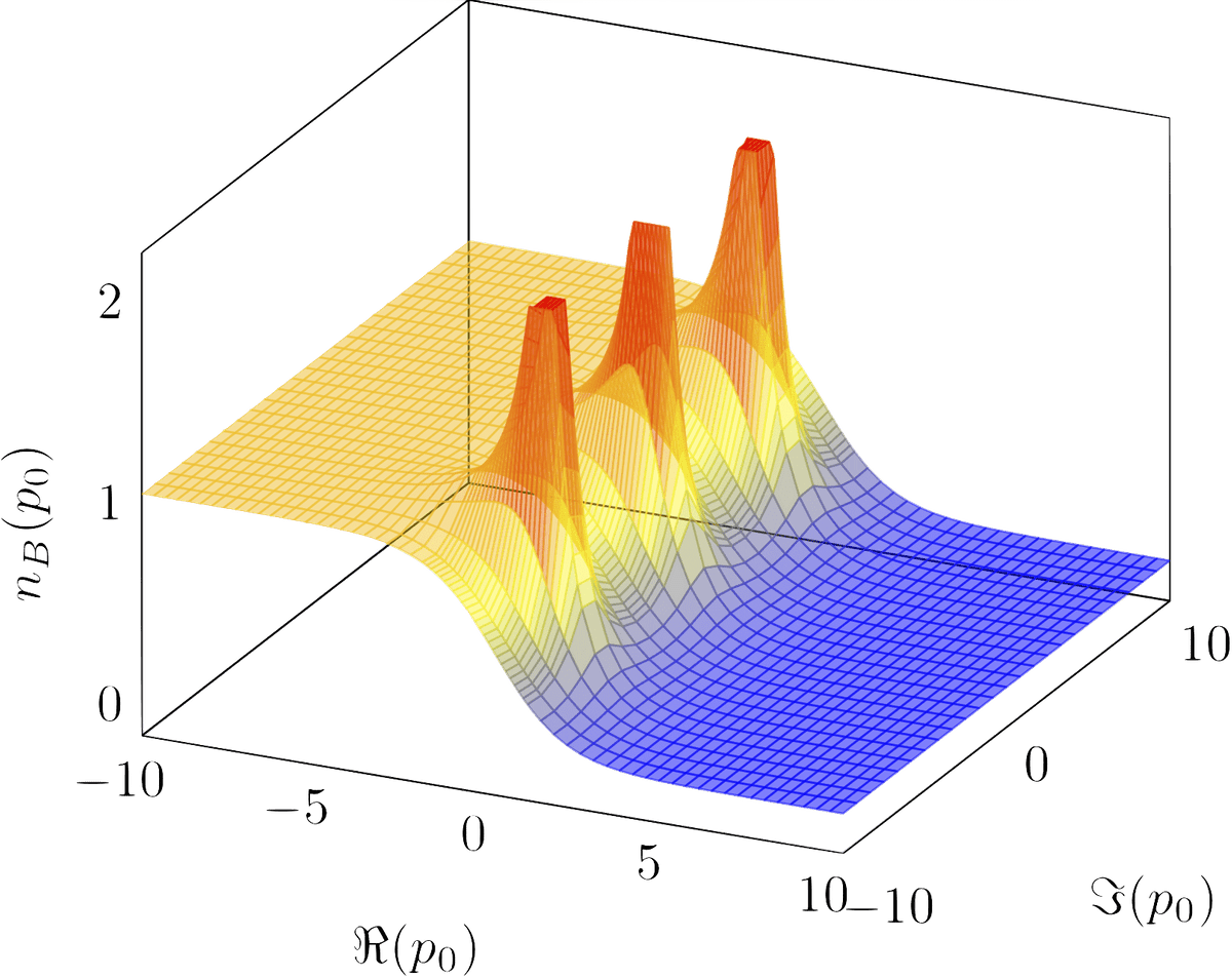 Absolute value of Bose-Einstein distribution over complex plane