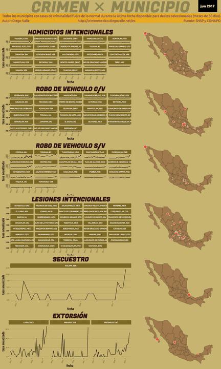 Infográfica del Crimen en México - Jun 2017