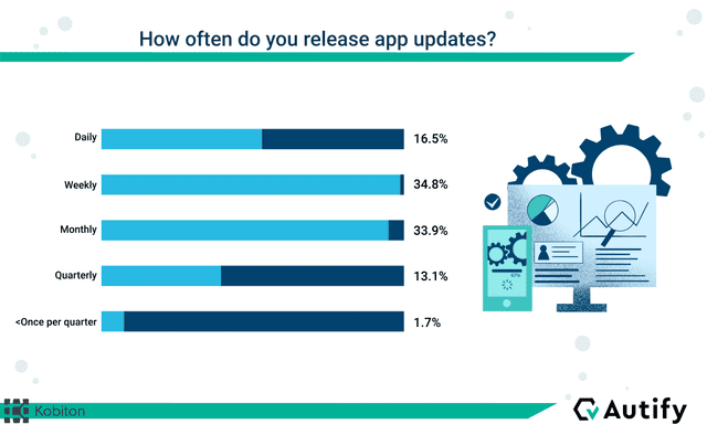 State of DevOps: Release Frequency