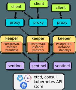 How I've Set Up HA PostgreSQL on Kubernetes