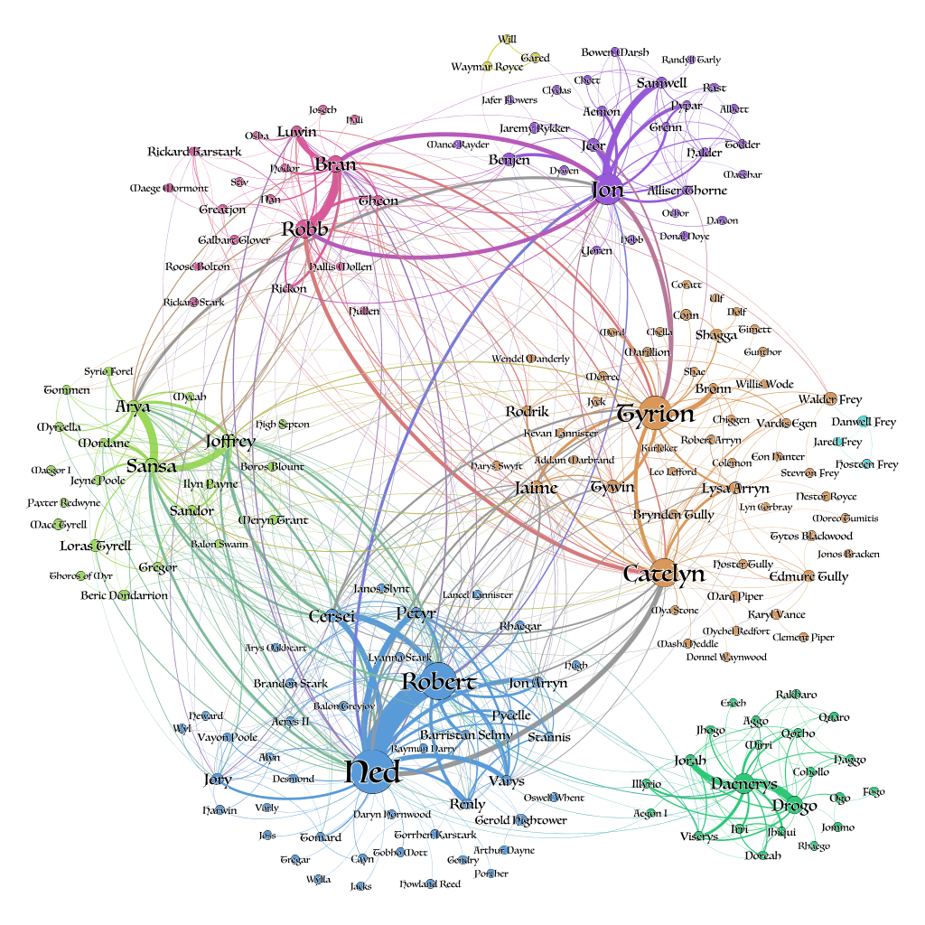 A network graph showing Game of Thrones character interactions