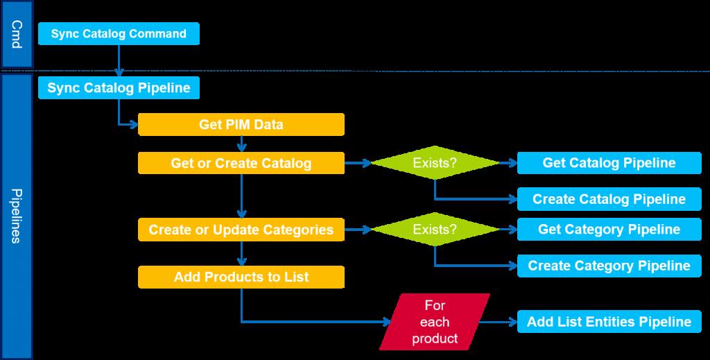 Sync Catalog Workflow