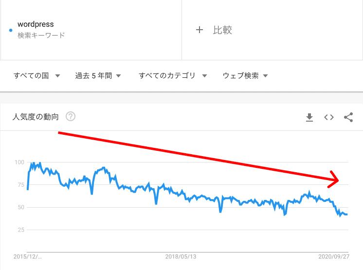 wordpress-search-trend