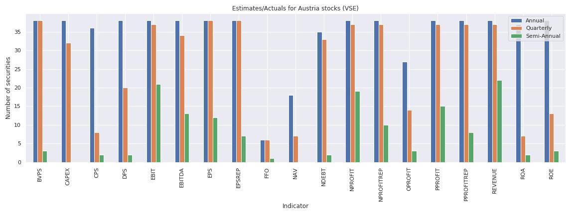 Austria Reuters estimates