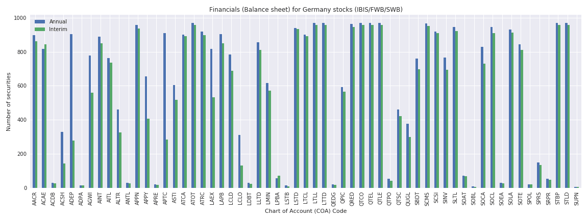 Germany Reuters financials balance sheet