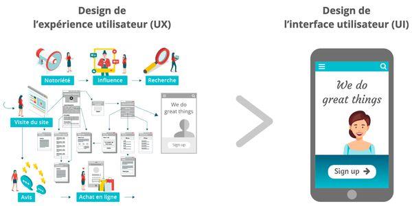 design expérience utilisateur UX et ses composantes - recherche, influence, site, achat, avis, notoriété - vs. design interface utilisateur UI