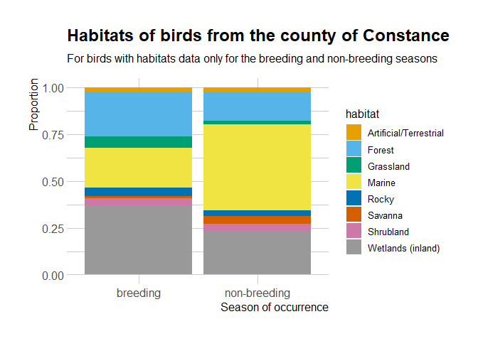 What are these birds? Complement occurrence data with taxonomy and traits information