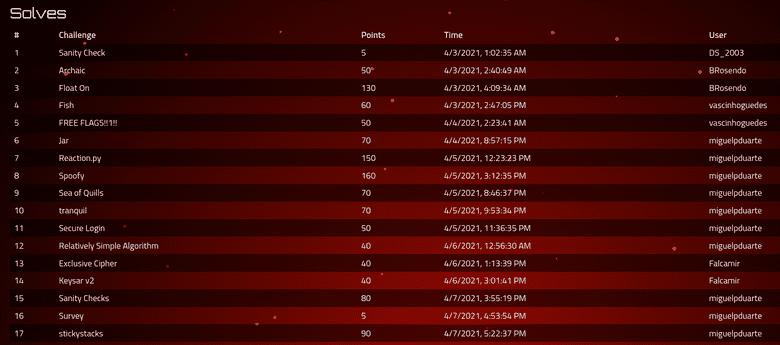 CaptureTheFrancesinha score breakdown