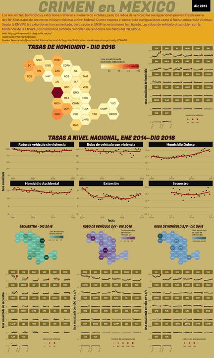Infográfica del Crimen en México - Dic 2016