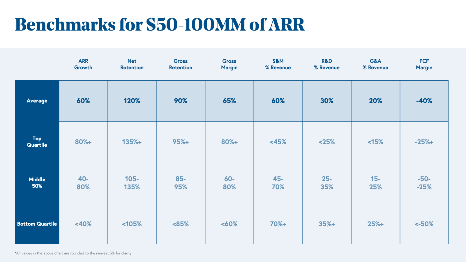 Benchmarks for $50 to 100MM of ARR Chart