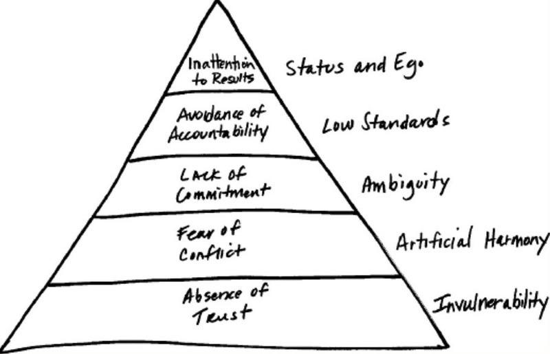 Five dysfunctions pyramid
