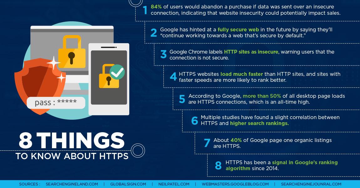 HTTPS-infographics
