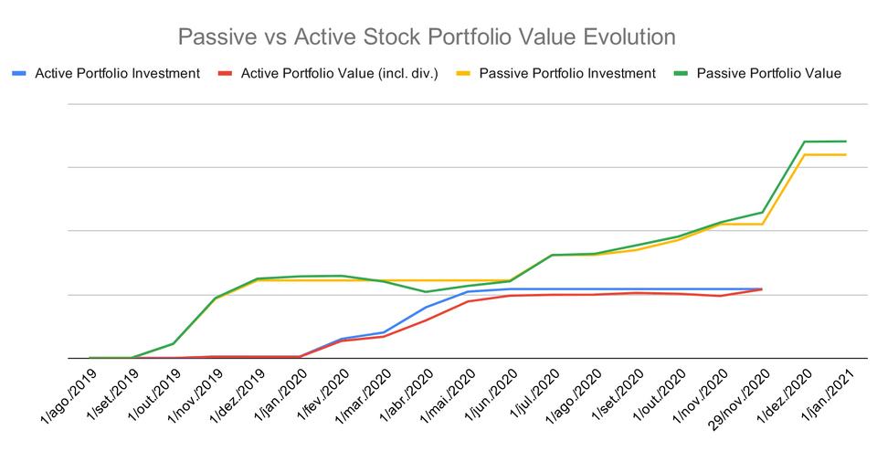 Investimento e crescimento do portefólio desde a sua conceção