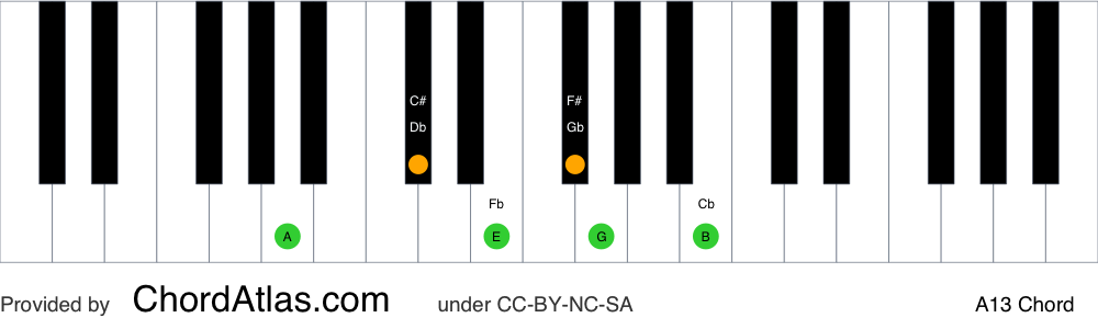 Piano chord chart for the A dominant thirteenth chord (A13). The notes A, C#, E, G, B and F# are highlighted.