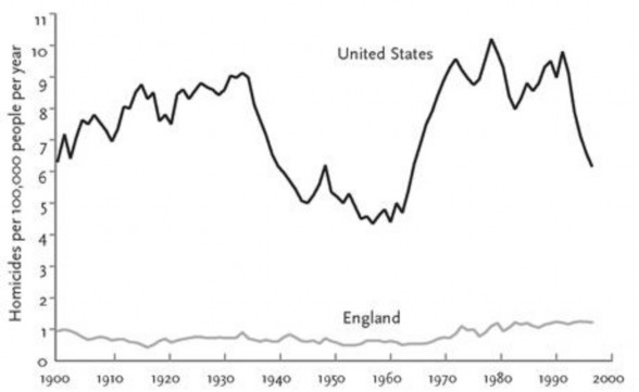 Homicide-rates-in-the-United-States-and-England-1900–2000-Pinker-2011.jpg