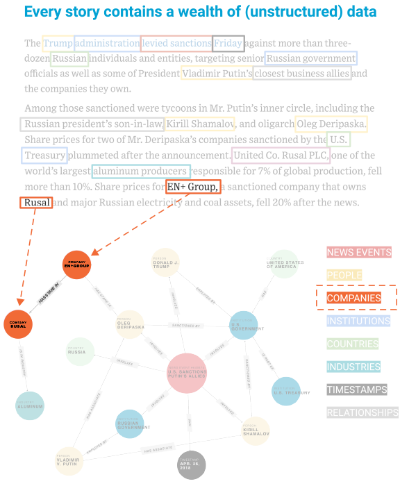 NLP extracts entities and their relationships from the text. This data is incorporated into the knowledge graph and linked to related terms.