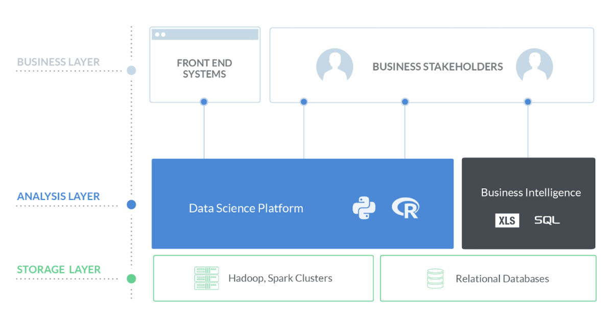 Where a data science platform fits in your infrastructure.