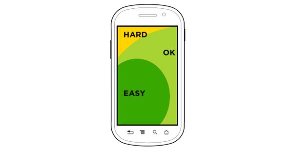 Ergonomin i mobilen