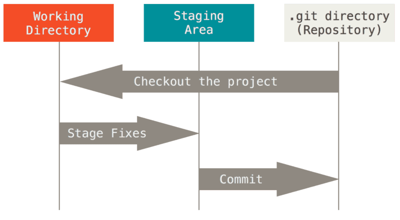The three states of file in git