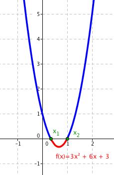 Graf funkce 3x^2-4x+1