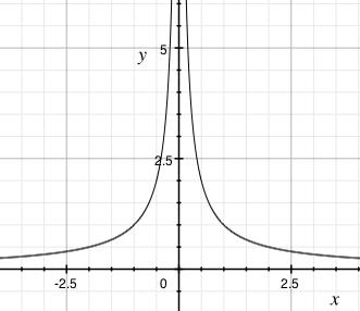 Graf funkce f(x)=|1/x|