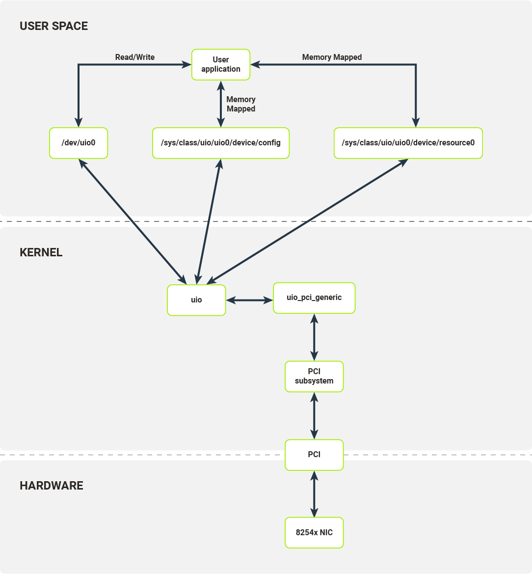 Software layers of a networking stack on Linux when using UIO