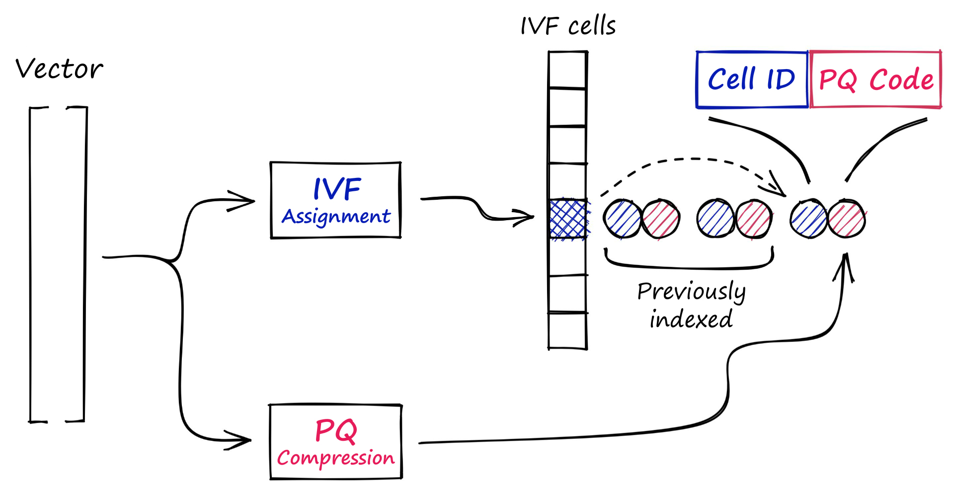 Indexing process for IVFADC