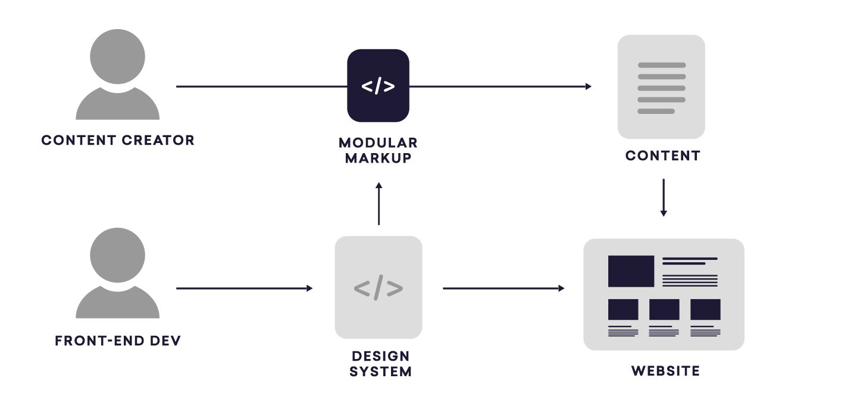 Workflow between development and content creation